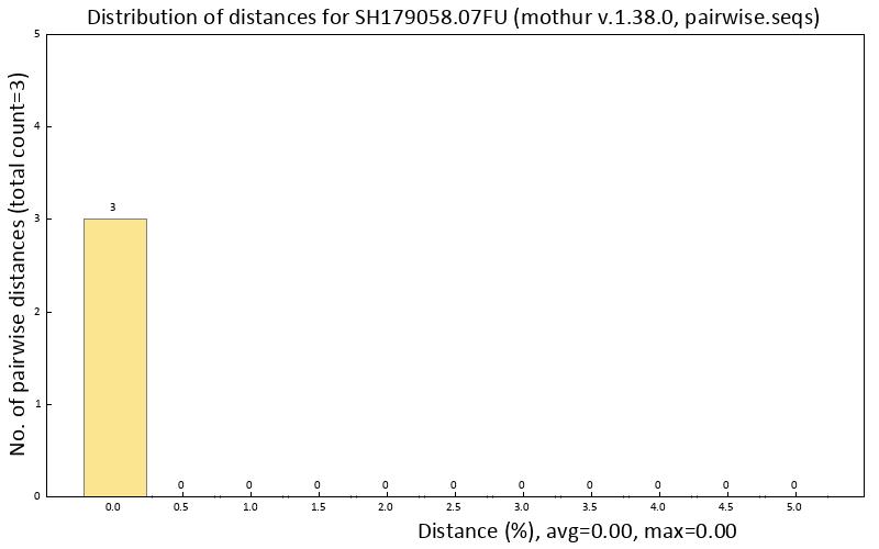 SH graph